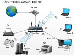 home wireless network design diagram 35110248 style technology 1 networking 1 piece powerpoint