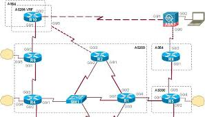 Home Lab Network Design Using Cisco Virl For Ccna Ccnp And Ccie Certifications Jack Wang