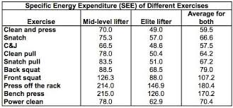 Bench Reps To Max Chart How To Calculate The Energy Expenditure Of Weightlifters