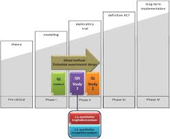 framework design rationale design and baseline data of a mixed methods study