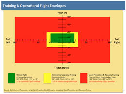 enhancement to the icao manual on upset recovery