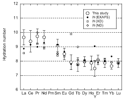 influence of multi electron excitation on exafs spectroscopy of