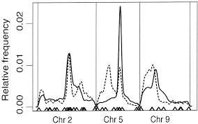dimension reduction for mapping mrna abundance as quantitative