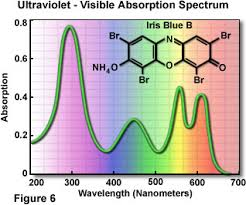uv l short and long wavelength molecular expressions microscopy primer light and color