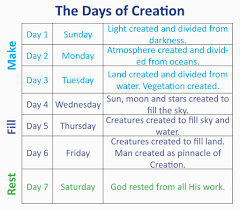understanding the creation week six literal days six day