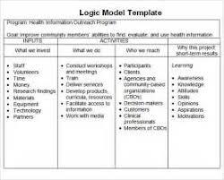 logic model template of resume resume format 2015 philippines
