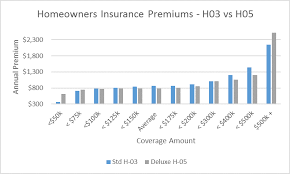 Estimated Home Owners Insurance by Personal Property Insurance Protect Your Home S Contents