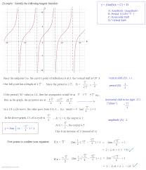 math plane periodic trig functions iii sketching tangent