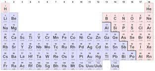 Nonmetals In The Periodic Table Ionic Bonding And Nomenclature