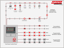 home alarm wiring diagrams security system wire type