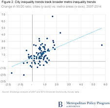 city and metropolitan inequality on the rise driven by declining