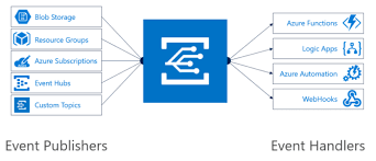 Azure Overview by Microsoft Azure Event Grid First To Tackle The Event Management