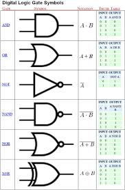 logic gates symbols handy shop reference charts pinterest