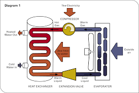 how do ammonia condensers work grihon com ac coolers u0026 devices