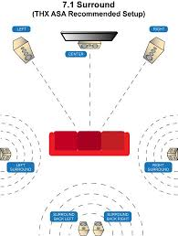 In Wall Speakers Vs Bookshelf Speakers Home Theater Speaker Placement Audiogurus