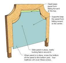 How To Make A Headboard With Fabric by Ana White Lyds U0027 No Sew Upholstered Bed Diy Projects