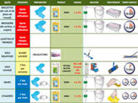plan de nettoyage et de d駸infection cuisine formations hygiene et entretien des surfaces sopromat