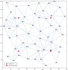 sensors special issue wireless rechargeable sensor networks