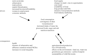 food consumption trends and drivers philosophical transactions