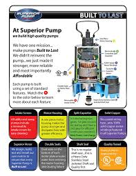 How To Install A Pedestal Sump Pump Superior Pump 92301 1 3 Hp Cast Iron Pedestal Pump Sump Pumps