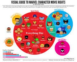 dc vs marvel film gross the visual guide to marvel character movie rights marvel marvel