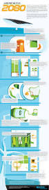 apartment living in 2080 infographic