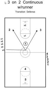 basketball play sheets exol gbabogados co
