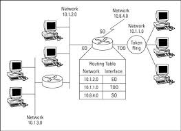 what is routing table what are routing tables