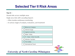 North Carolina travel security images Uncw institutional risk management irm overview and policy jpg