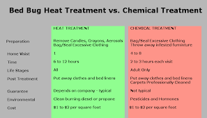 Bed Bug Heat Treatment Cost Estimate by The Most Popular Bed Bug Treatment Front Yard Landscaping Ideas