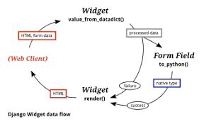widgets form fields and model fields explained excess org