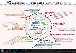 med si e social social media strategy framework in german social media