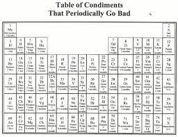Periodic Table Of Mixology Ccea Periodic Table Image Collections Periodic Table Images