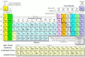 How Many Elements Are There In The Periodic Table Reading The Periodic Table