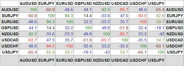 forex pairs correlation table correlations between currencies in forex trading forex strategico