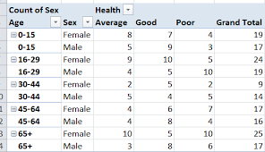 frequency table in r count frequency table and group by multiple variables in r stack