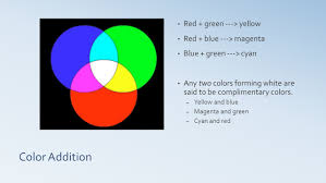 Green Yellow Red Flag Color U0026 Polarization Color Why Does A Leaf Appear Green Why Do