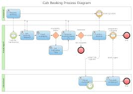 flow chart template for kids waterfall chart software