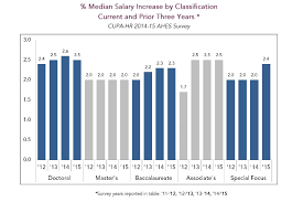 public health administration salary study finds gains in college administrators u0027 salaries