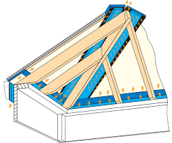 hip valley u0026 gable roof solutions