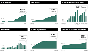 What Are Two Cabinet Level Positions The Data On Women Leaders Pew Research Center