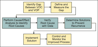 Root Cause Analysis Excel Template Solution Via Root Cause Analysis With A Template