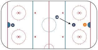 ice hockey positions diagram