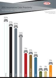 white is world u0027s favorite automotive color according to dupont report