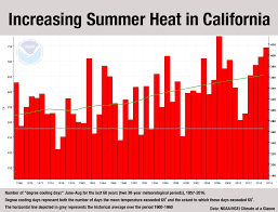 Wildfire Viewer by Climate Signals California Increased Wildfire Risk