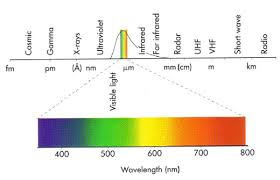 infrared and ultraviolet light color theory part 2 visible light spectrum