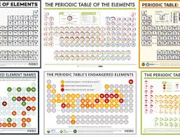 Getting To Know The Periodic Table Worksheet Compound Interest The Periodic Table U0027s Endangered Elements