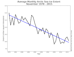 2015 arctic sea ice news and analysis