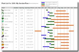 garden planner software for garden companies growinginteractive com