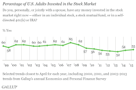 little change in percentage of americans who own stocks